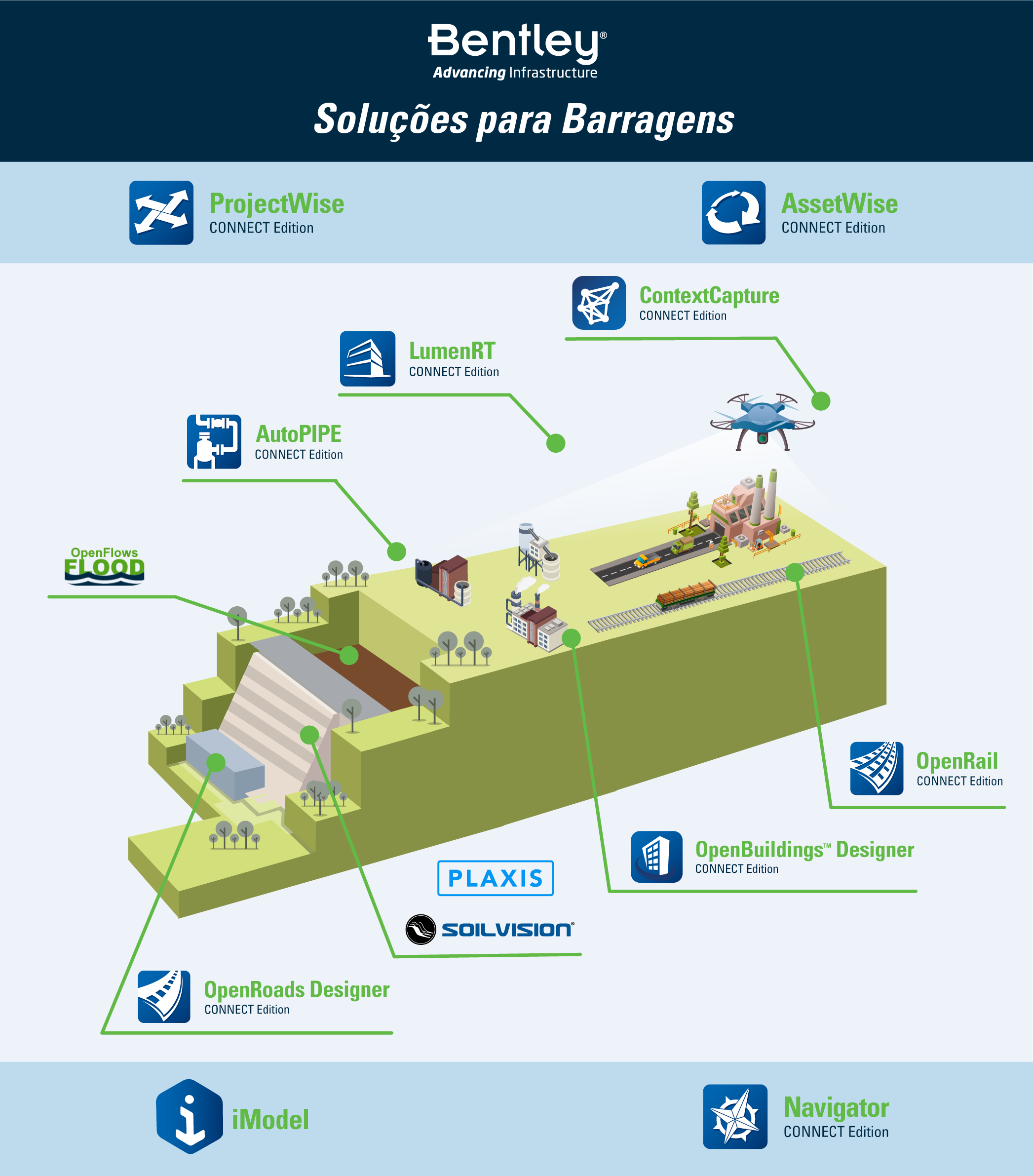 Bentley-Systems---Soluções-para-Barragens