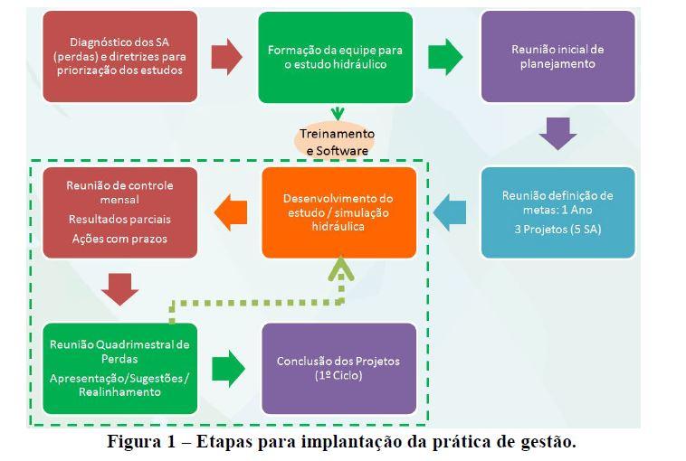 sistema-distribuicao-agua-controle-perdas