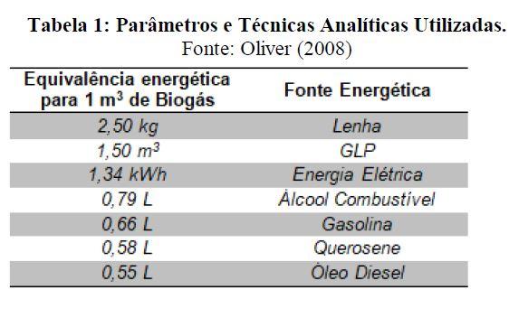 Uso de biogás de ETE's em ciclos de geração termoelétrica 4