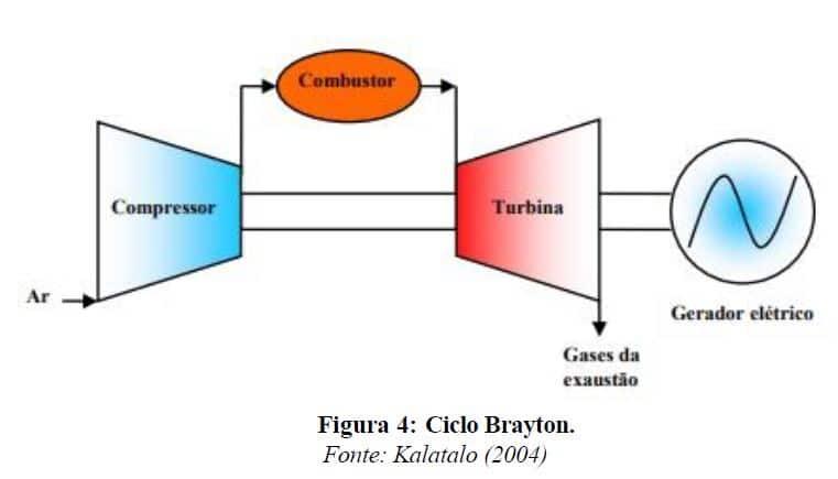 Uso de biogás de ETE's em ciclos de geração termoelétrica 9