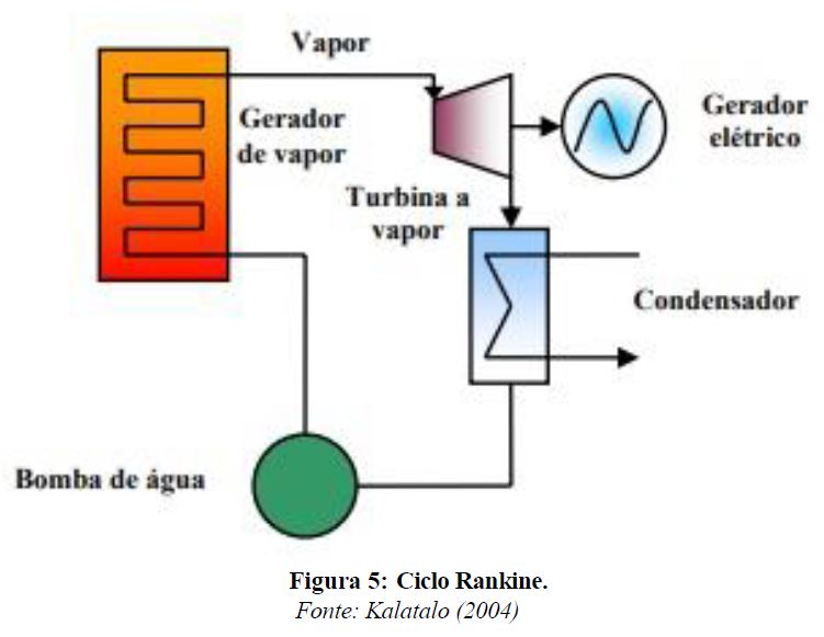 Uso de biogás de ETE's em ciclos de geração termoelétrica 10