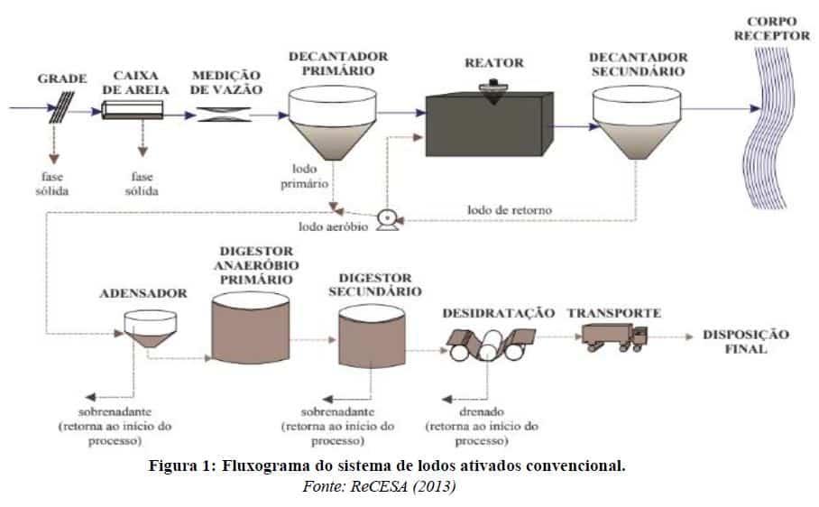 Uso de biogás de ETE's em ciclos de geração termoelétrica 1