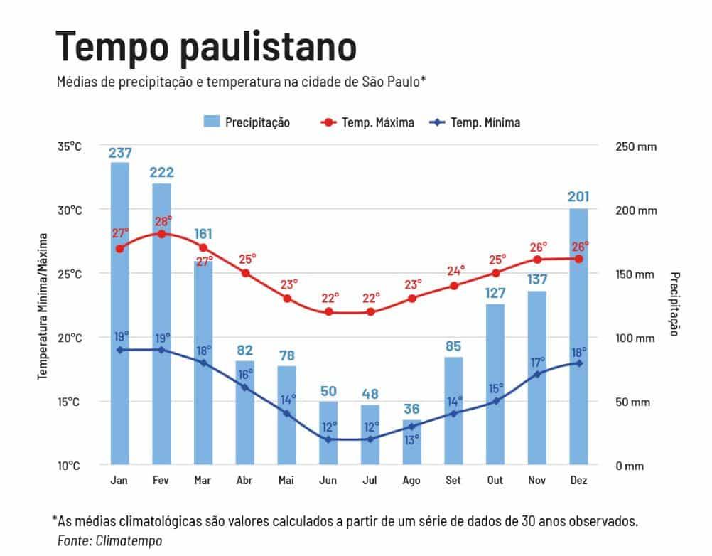 Dados comprovam aumento de eventos climáticos extremos em São Paulo 3
